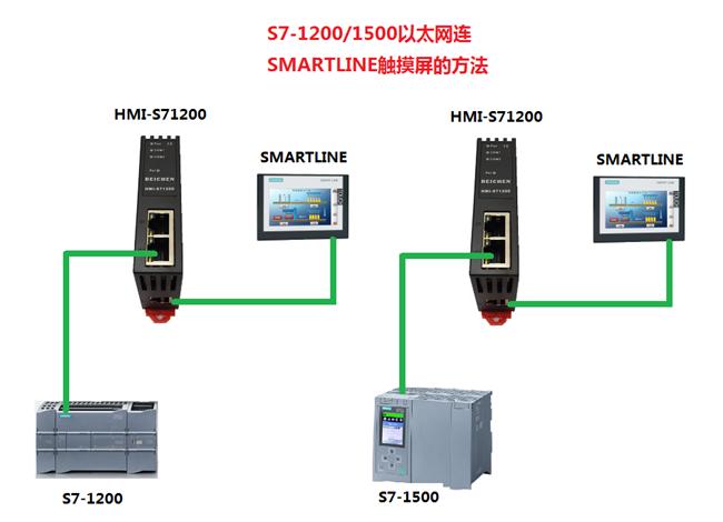 S7-1200/1500/S7-300PN连smart触屏适配器