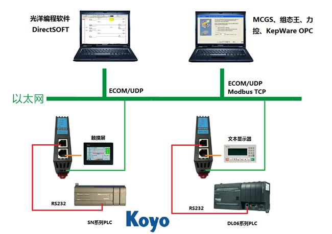 光洋PLC以太网通讯数据采集模块